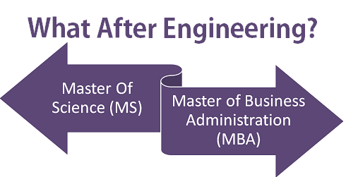 What after Engineering MS or MBA