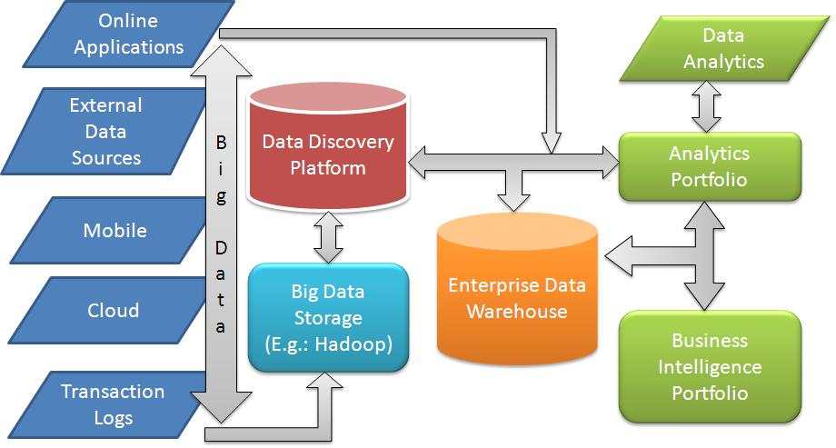 Data Integration System : Big data analytics career prospects in india abroad and