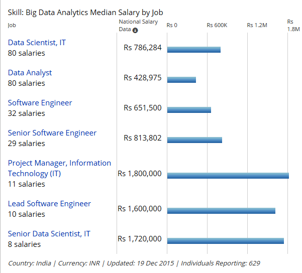 Median Salary Report in the Big Data Analytics domain in India (Source: PayScale.com)