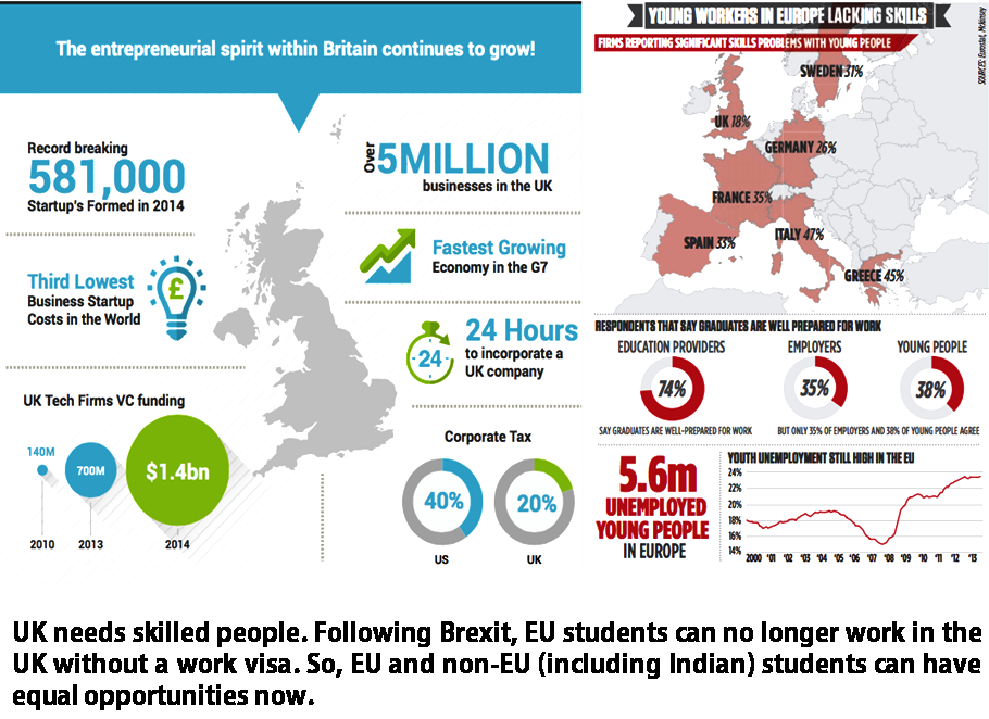 Brexit can benefit Indian and Non-EU Students