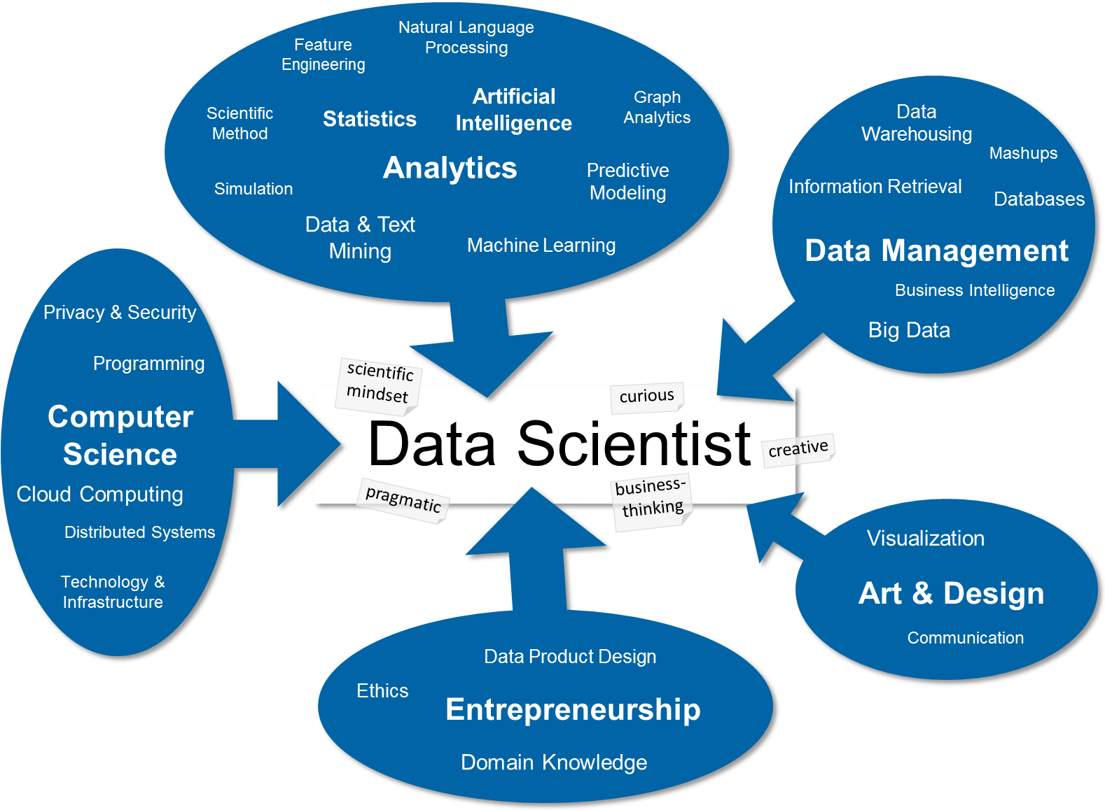 Skills for Data Scientist